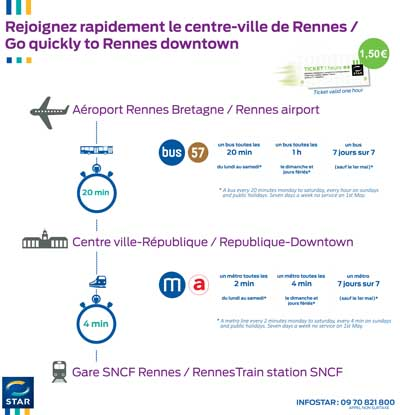 liaison-aeroport-centre-ville-rennes-reseau-star-keolis-vol-avion