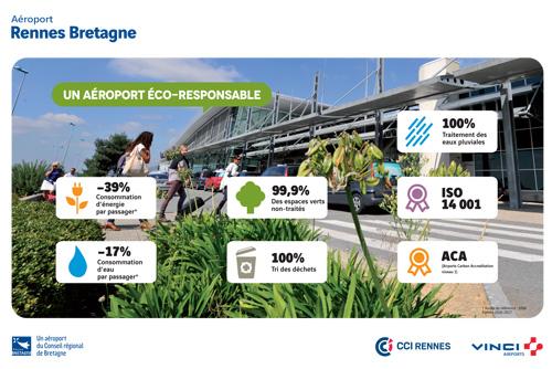 panneau-environnement-chiffres-cles-aeroport-rennes-developpement-durable